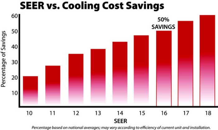 Seer Energy Saving Calculator Air Innovations Llc